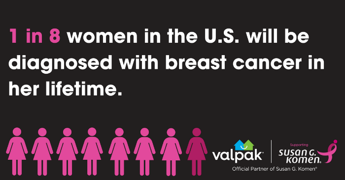 Breast cancer statistic
